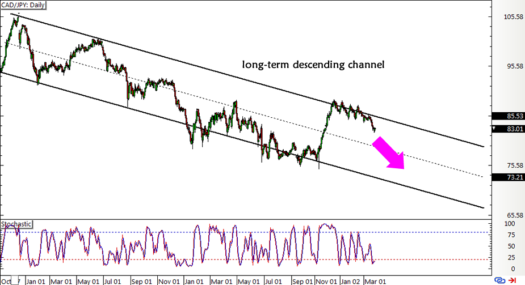 Trade Idea: CAD/JPY Descending Channels