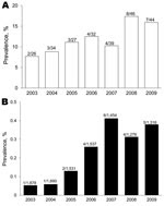 Thumbnail of Annual prevalence of amebic colitis in persons with or without HIV infection, Japan, 2003–2009. A) HIV-positive patients. B) HIV-negative patients. Values above bars are no. positive/no. tested.