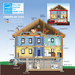 Why Seal and Insulate? | ENERGY STAR