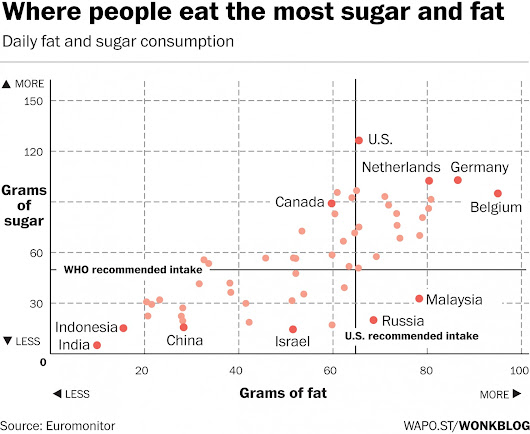 Eating Fat Isn't Making Us Fat