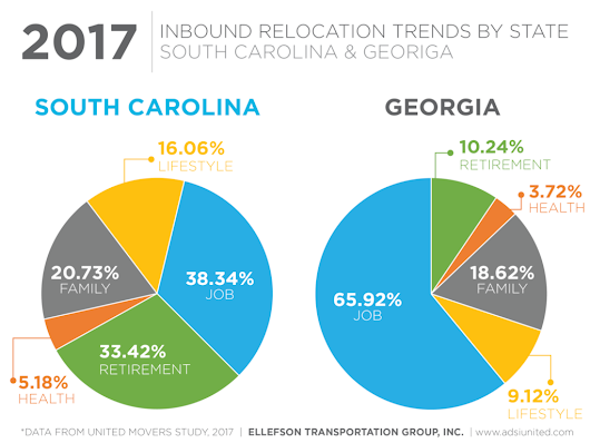 2017 Moving Trends: A Look at the United Van Lines Movers Study