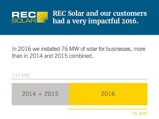 REC Solar Customers are Saving Money and the Planet