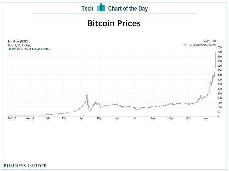bitcoin uses which algorithm