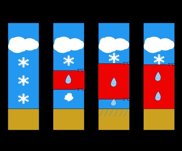 File:Type de precipitation dans un blocage air froid.svg