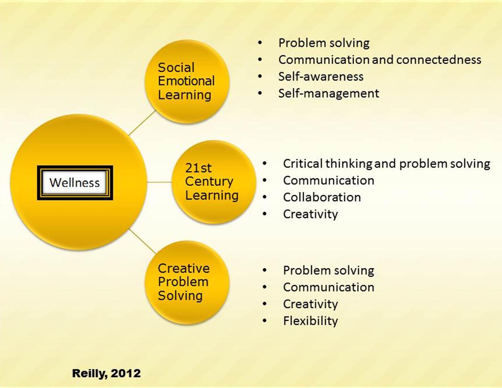 Creative Problem Solving Adolescent Wellness Inc