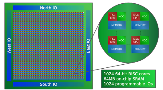 Epiphany-V: A 1024-core 64-bit RISC processor