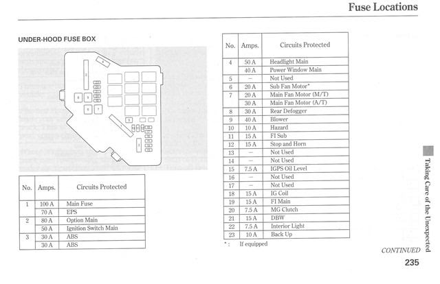 2006 Honda Civic Fuse Box Diagram Cars Wiring Diagram