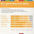 Competing with Content Marketing [Infographic] - Smart Insights Digital Marketing Advice