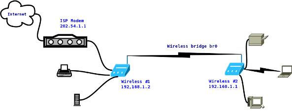 Howto  Connect Two Wireless Router Wirelessly   Bridge   With Open Source Software