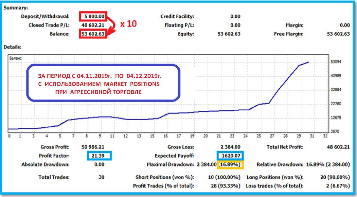 MarketPositions - увеличение депозита в 10 раз