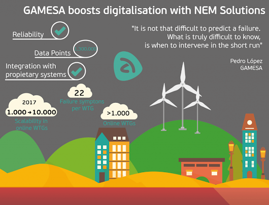 GAMESA boosts its maintenance business with NEM Solutions