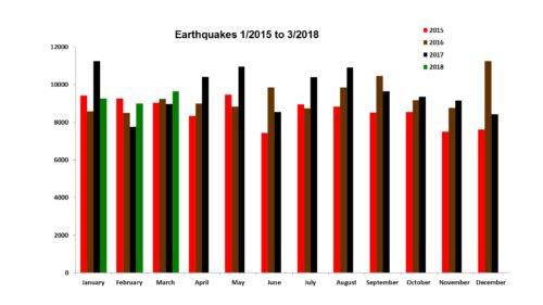 Earthquakes 1/2015 to 3/2018