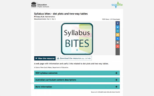 Syllabus bites – dot plots and two-way tables