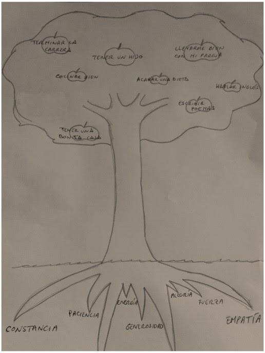 Día 7 El árbol De Los Logros Consejos Para Mejorar La Baja