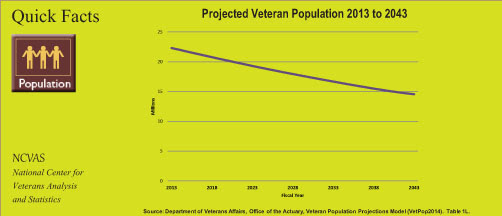 Projected % of Minority Veteran Population 2010 to 2040
