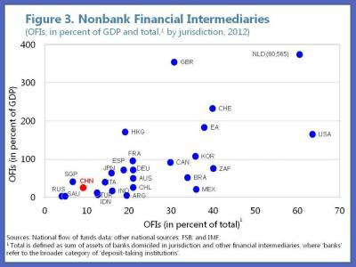 China's shadow banks, while expanding fast, are still modest in size when compared internationally