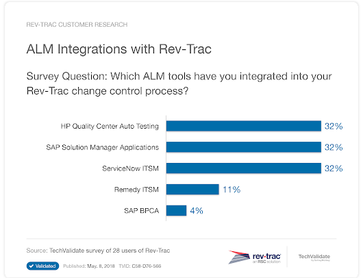 ALM Integrations with Rev-Trac