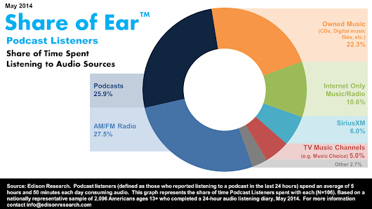 Why Podcasting Is Bigger Than You Think - Edison Research