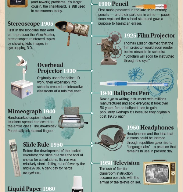 A Wonderful Visual Timeline of The History of Classroom Technology