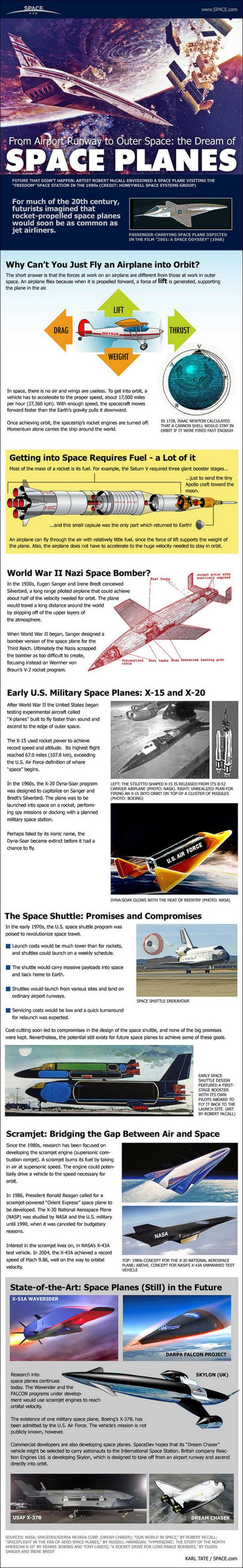 See how engineers turned the dream of winged spaceship into reality with NASA's space shuttle in this SPACE.com infographic.