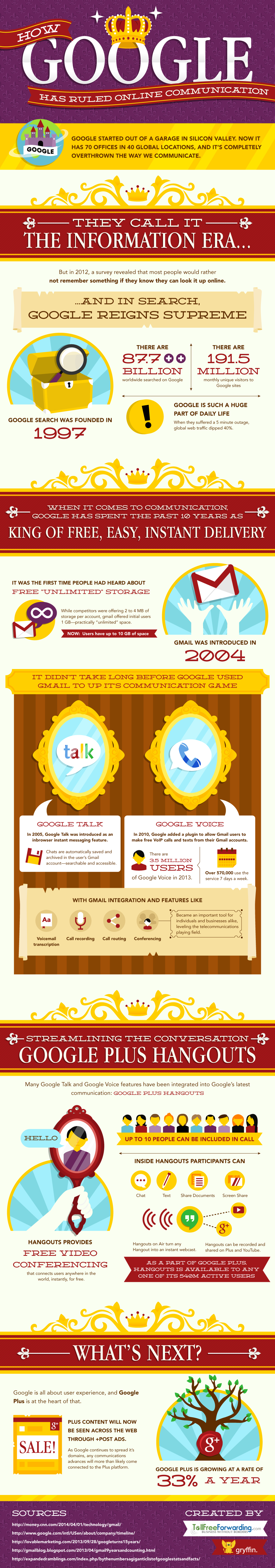 Infographic: How Google Has Ruled Online Communication