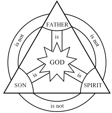 God In Three Persons Blessed Trinity The Forgotten Trinity By Dr