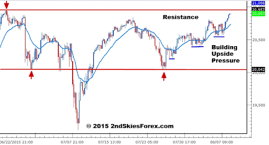 Nikkei 225 - Price Action Supporting Upside Breakout | Aug 10 - 2ndSkies Forex