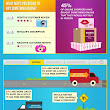 75% of Shopping Done Online! Infographic