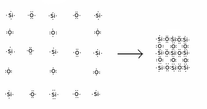 electron dot diagram for silicon