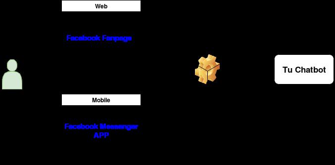 chatbot facbook funcionamiento