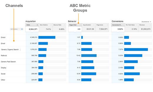 Google Analytics ABC report_Oct2013