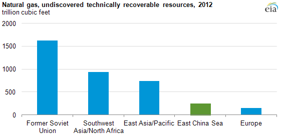 Graph of undiscovered recoverable natural gas resources by location, 2012, as explained in the article text