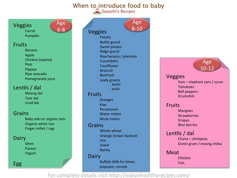 baby food chart  indian baby food recipes  months