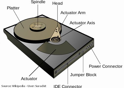 Hard Drive Design and Operation - ACS Data Recovery
