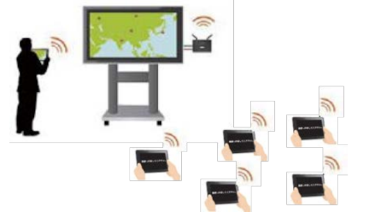 Silex Network Displays for Digital Interactive Classrooms and Learning