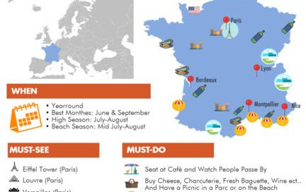 Infographic: France Travel Guide - TripUSAFrance