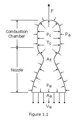 Basics of Space Flight: Rocket Propulsion