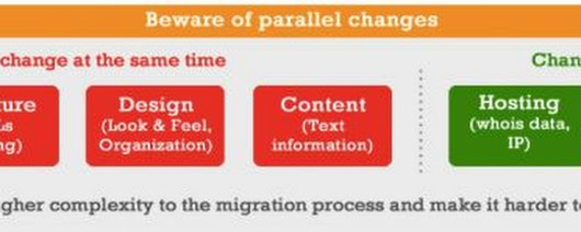 "Domain Migrations: Surviving the ""Perfect Storm"" of Site Changes"