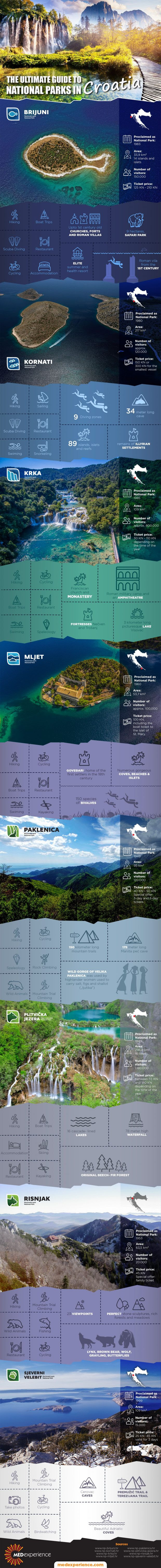 The-Ultimate-Guide-to-National-Parks-in-Croatia-Infographic
