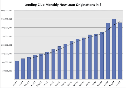 Lending Club Had Their First Down Month Since Feb 2011, Should Investors Care?