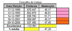 Resultados CML últimos cinco anos