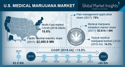 U.S. Medical Marijuana Market Size to exceed $8 bn by 2024