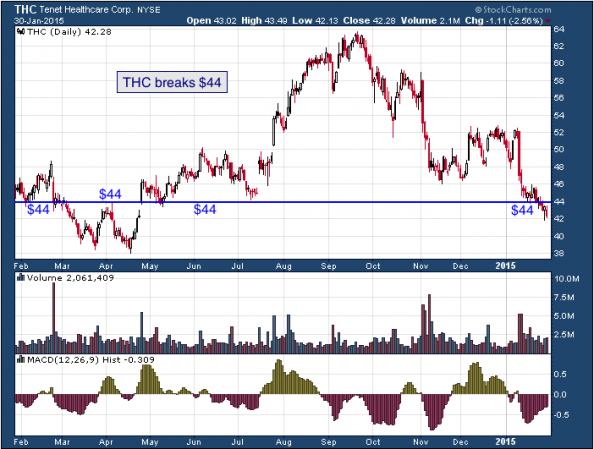 1-year chart of Tenet (NYSE: THC)