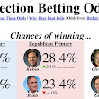 I made this website showing the latest Election Betting Odds. Hope it's useful! Betting has Clinton and Rubio far in the lead. [Self-post Saturday] • /r/politics