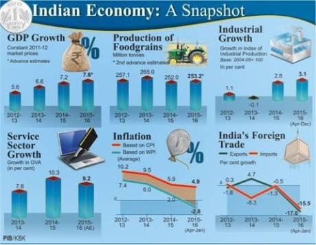 Indian Economy snapshot