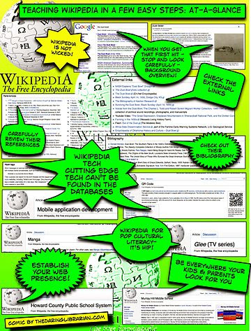 Teaching Wikipedia At A Glance