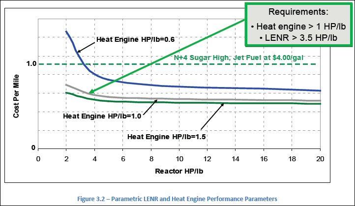http://newenergytimes.com/v2/news/2012/20120500NASA-CR-2012-217556-HeatEnginePerPound.jpg