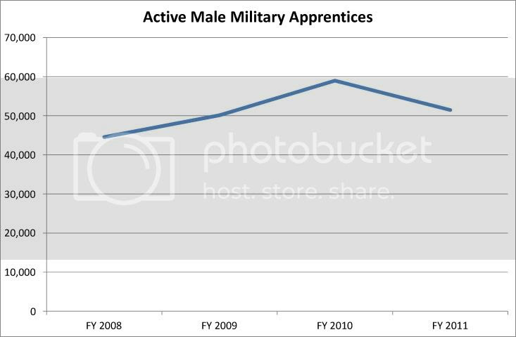 Active Male Military Apprentices