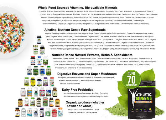 The Top 5 Greens Supplements of 2017 – Health Ranks