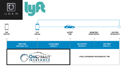 Auto Insurance for Uber Drivers in California  OnGuard